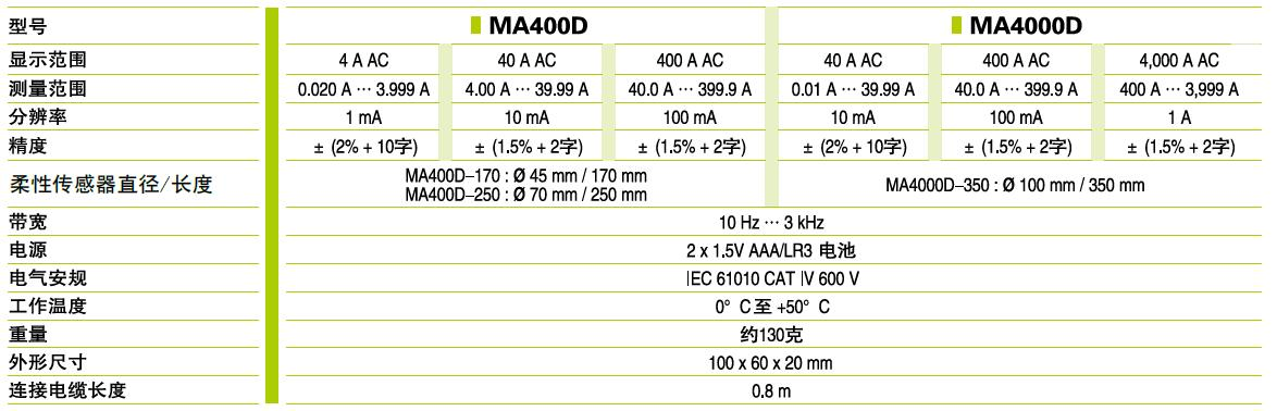 MA400D/4000D数显柔性电流钳表的特点及应用范围