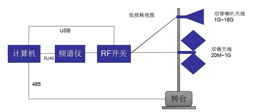 OI-RFI自动监测系统.jpg