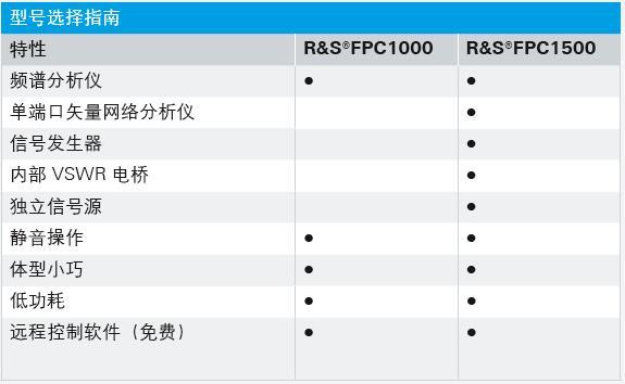 FPC1500頻譜分析儀的性能特點及應用范圍