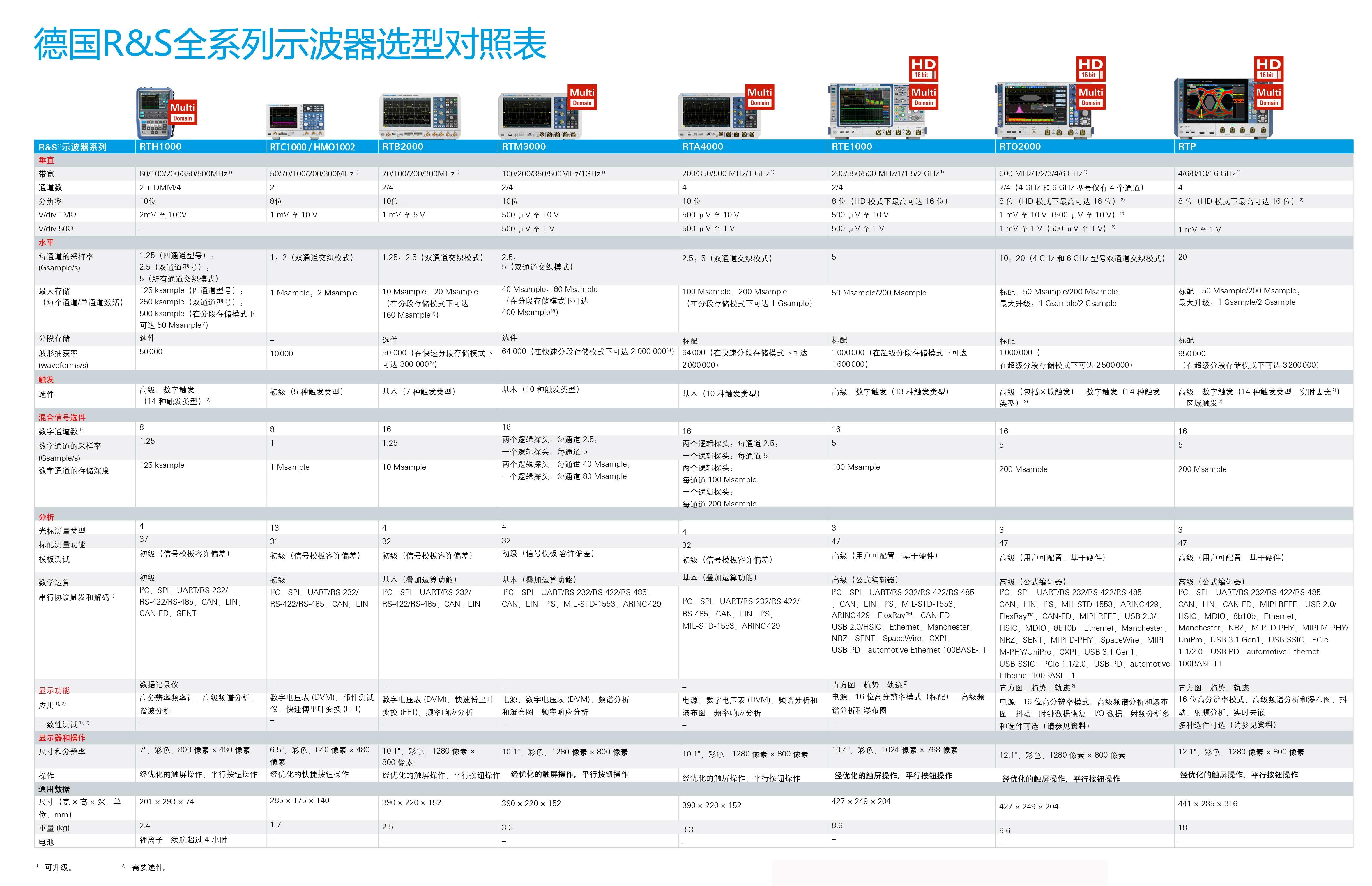 海洋版中文RS全系列示波器选型简要表