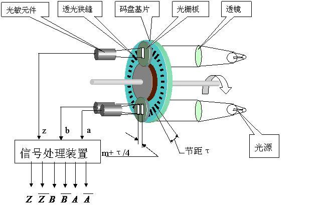 绝对编码器能够直接进行数字量大的输出,在码盘上会有若干的码道,码道数就是二进制位数。在每条码道上都会由透光与不透光的扇形区域组成,通过采用光电传感器对信号进行采集。在码盘两侧分别设置有光源和光敏元件,这样光敏元件则能够根据是否接受到光信号进行电平的转换,输出二进制数。并且在不同位置输出不同的数字码。从而可以检测绝对位置。但是分辨率是由二进制的位数来决定的,也就是说精度取决于位数。优点:可以直接读出角度坐标的绝对值,没有累积误差,电源切除后位置信息不会丢失。编码器的抗干扰特性、数据的可靠性大大提高了。 三、