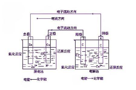 电与电子测量技术_电化学原理介绍和分析方法-测试测量技术-中国电子技术论坛