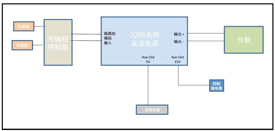 2268系列大功率直流电源的功能特点及产品应用